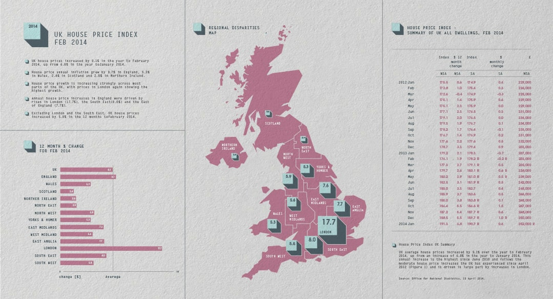 Infographics design - UK house price analysis