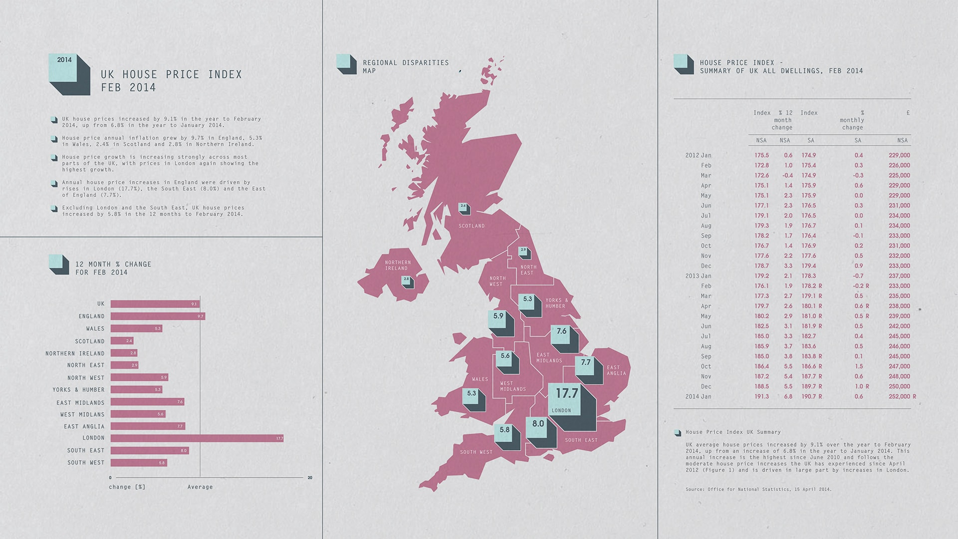 UK house prices infographics design