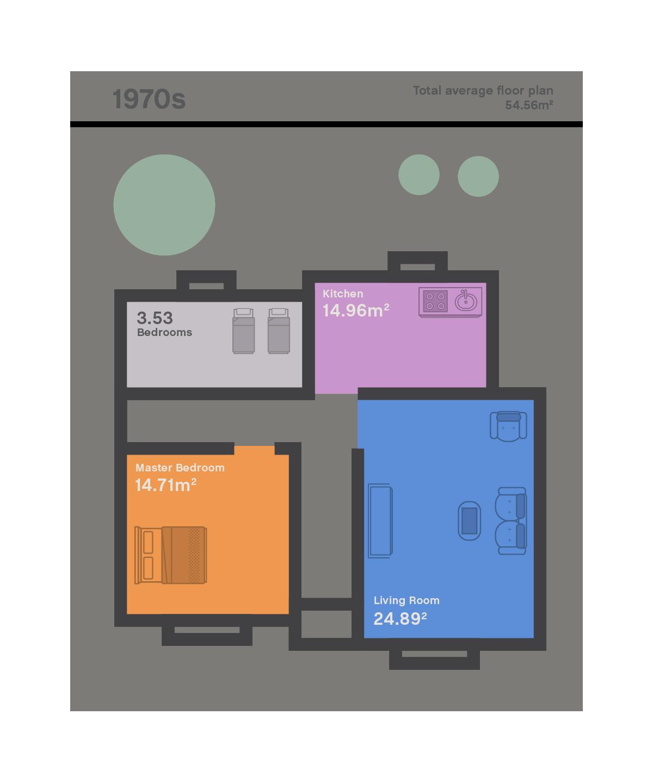 UK house size 1970s