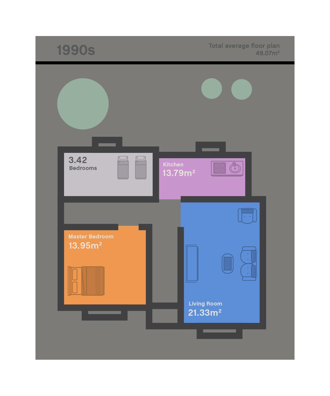 UK house size 1990s