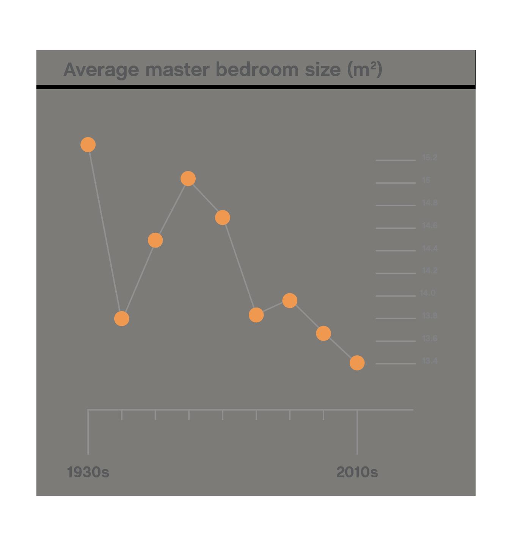 bedroom size infographic