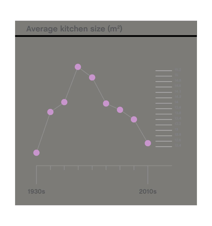Average kitchen size