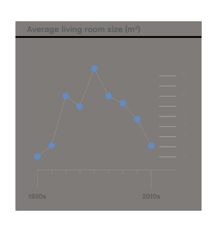 Average living room size