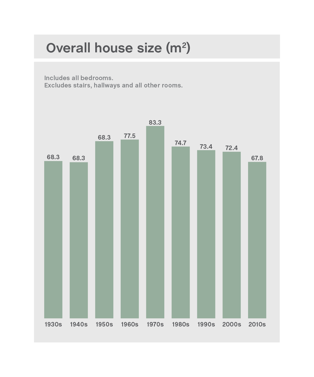 House size reduction graph
